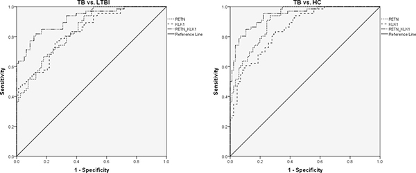 The discriminative performance of RETN and KLK1 genes in discriminating TB from LTBI and HCs by receiver operating characteristic curve (ROC) analysis.