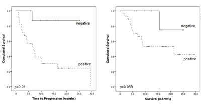 Prognostic impact of PET-positivity on time to progression and overall survival.