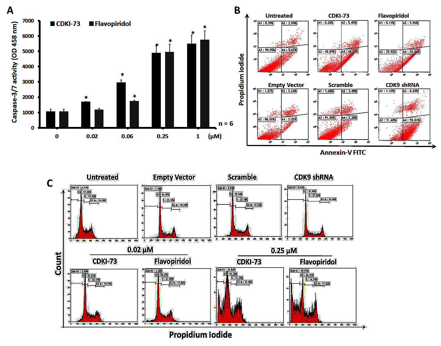 Induction of apoptosis by CDKI-73 and CDK9 shRNA.