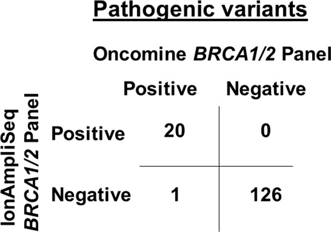 Comparison of pathogenic BRCA1/2 variants calling between the IonAmpliSeq™ BRCA1/2 Panel and Oncomine® BRCA1/2 Panel from 147 patients with breast and/or ovarian cancer.