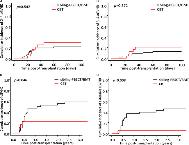 Cumulative incidence of acute GVHD and chronic GVHD.