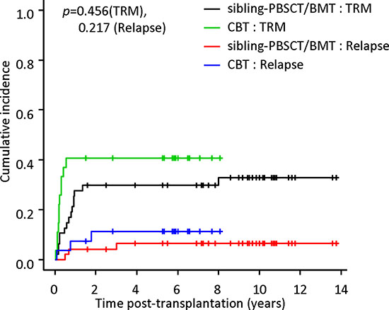 Cumulative incidences of transplant-related mortality (TRM) and relapse.