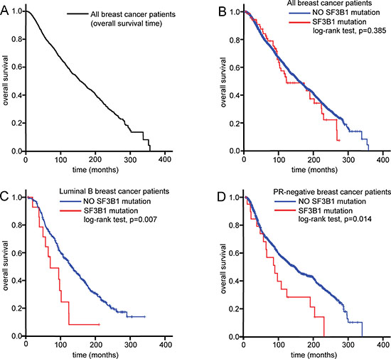SF3B1 mutation as prognostic factor in breast cancer patients.
