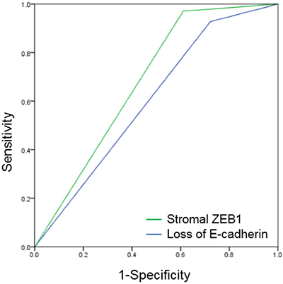 Receiver operating characteristic (ROC) curves of E-cadherin and stromal ZEB1.