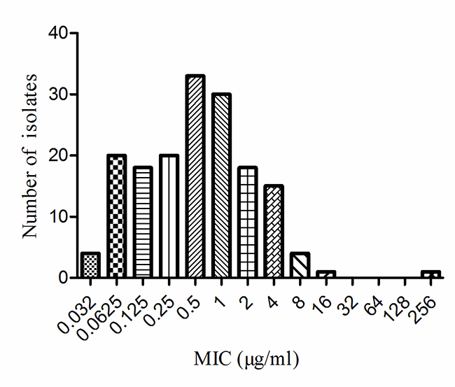 MIC distributions of tildipirosin against 164 HPS.