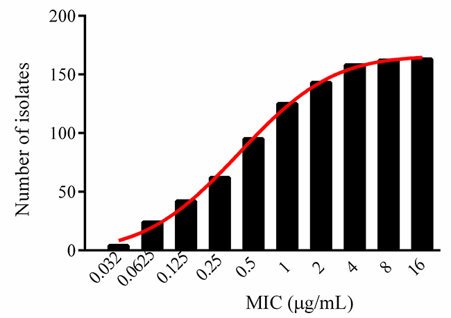 Cumulative MICs distribution of tildipirosin against HPS after non-linear regression.