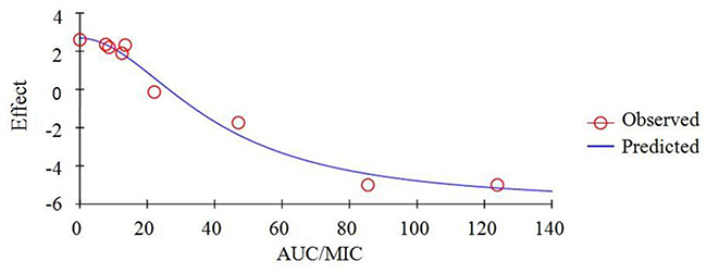 Plots of ex vivo AUC/MIC ratios versus the amount difference of tildipirosin against SH0165 within 24 h.