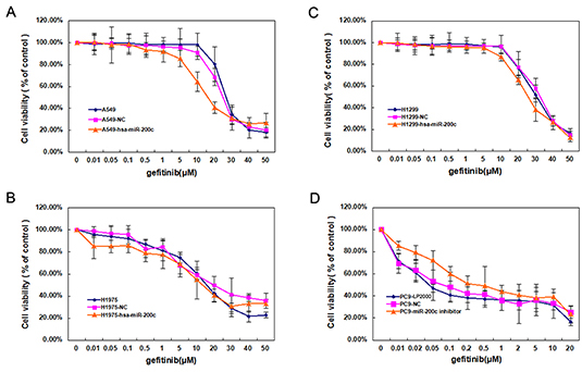Low expression of miR-200c contributes to gefitinib drug resistance.