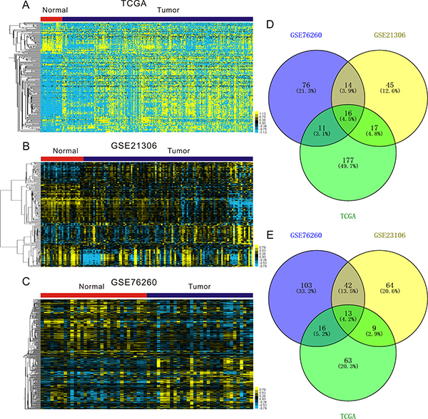 Expression profiles of miRNAs in prostate cancer specimens compared with normal prostate tissues.