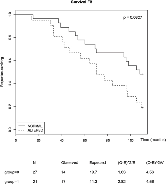 FIGURE 6: Inverse correlation of survival of patients with metastatic prostate cancer and expression of AR-repressed NFκB-targets