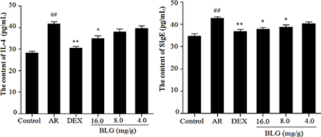 A Effects of BLG on the content of IL-4 and SIgE in guinea pig serum.