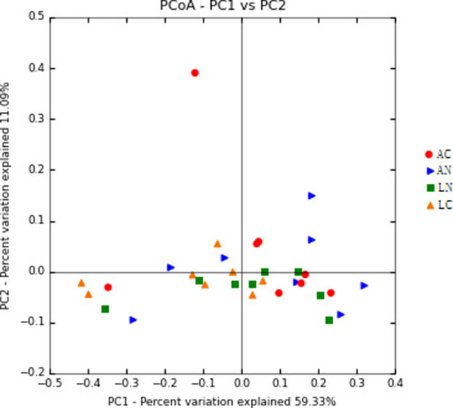 Principal Coordinate Analysis (PCoA) of rumen bacterial community structures of the four dietary treatments.