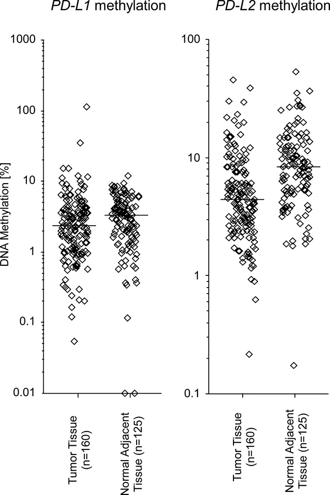 PD-L1 and PD-L2 methylation in HNSCC and normal adjacent tissue in the UKB cohort.