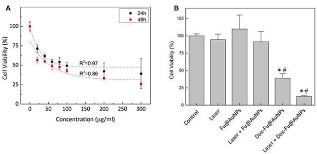 Photothermal and cytotoxicity effects against VX2 cells with Dox-Fu@AuNPs.