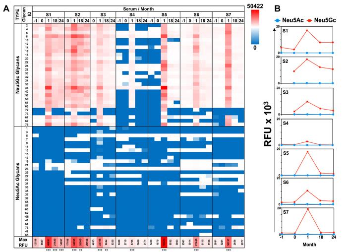 Diverse anti-Neu5Gc IgG response is induced after ATG treatment.