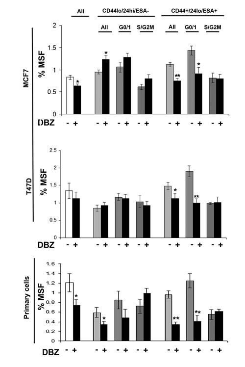 Notch inhibitor DBZ specifically inhibits G0/1 Stem-like cells.