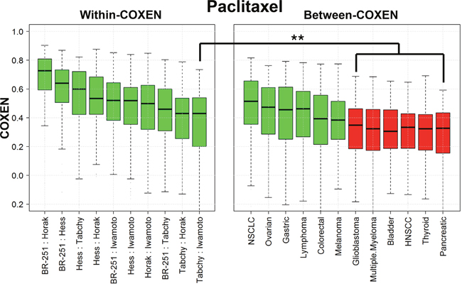 wCOXEN and bCOXEN of paclitaxel chemo-sensitivity biomarkers.