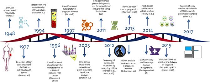 Timeline of liquid biopsy development.