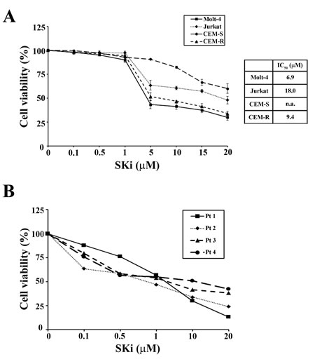 SKi affects viability of T-ALL cell lines and primary lymphoblasts.