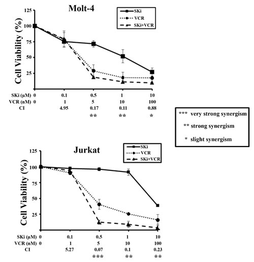 SKi and vincristine synergize in Molt-4 and Jurkat cells.