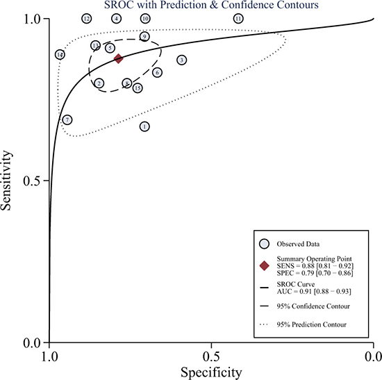 Hierarchical summary receiver operating characteristic (HSROC) curves from the bivariate model of DWI.