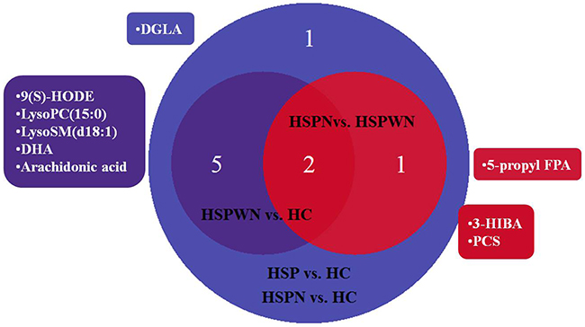 Venn plot for all biomarkers in two-two comparison among three groups.