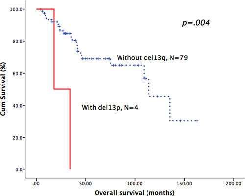 Patients with del13q in WM had poor overall survival.