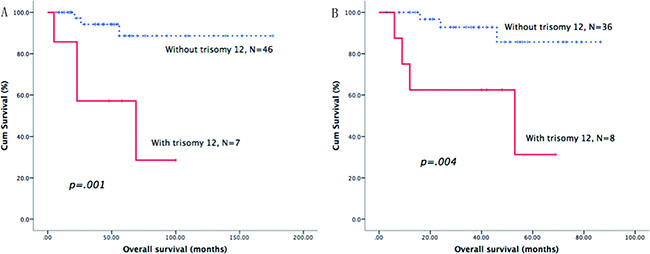 Survival curves of trisomy 12.