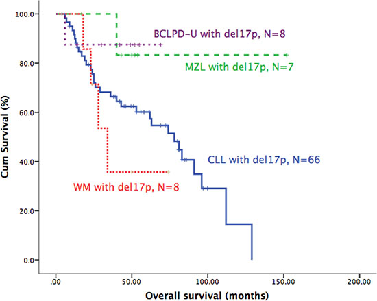 Oncotarget | Del17p does not always significantly influence the