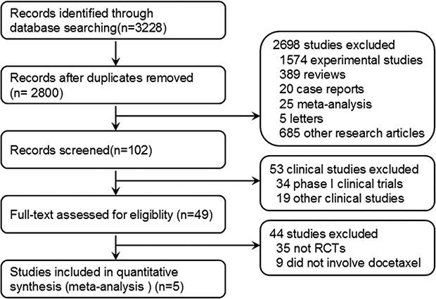 Flowchart of selecting relevant studies.