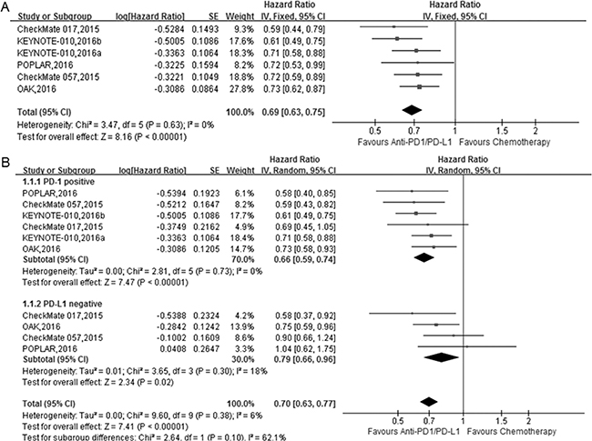 The forest plot of the overall survival (OS) in advanced NSCLC patients who received anti-PD1/PD-L1 antibody therapy compared to docetaxel.