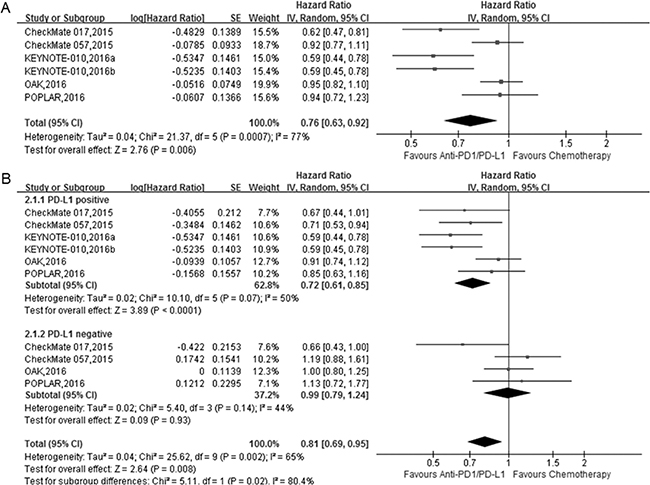 The forest plot of the progression-free survival (PFS) in advanced NSCLC patients who received anti-PD1/PD-L1 antibody therapy compared to docetaxel.