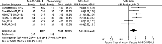 The forest plot of the objective response rate (ORR) in advanced NSCLC patients who received anti-PD1/PD-L1 antibody therapy compared to docetaxel.