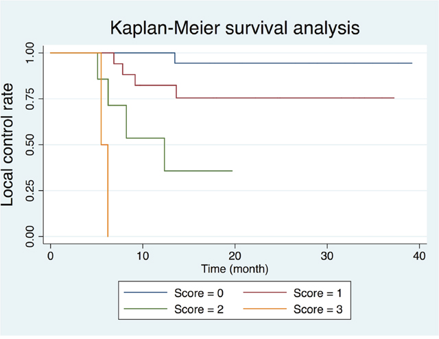 Kaplan-Meier plot based on the risk score generated by age, glutamine and glutamate (Glx) on MR spectroscopy, and total lesion glycolysis on 18F-FDG PET/CT.