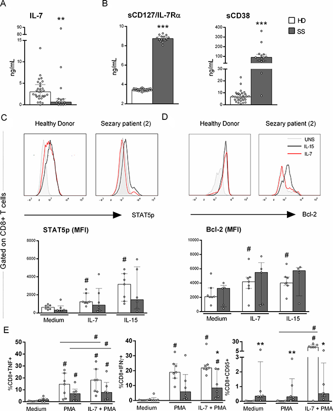 Impaired response to IL-7 of CD8+ T cells from Sézary patients.