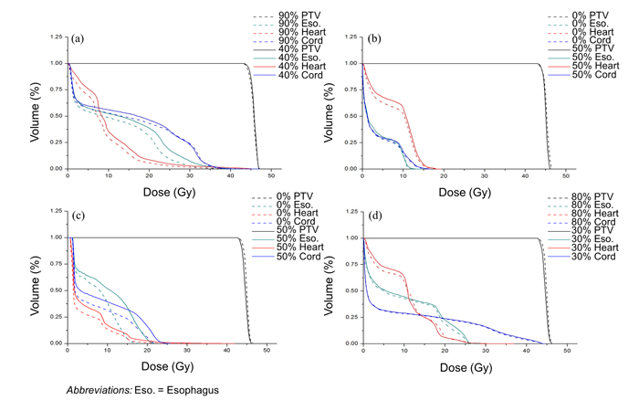Comparison of the DVH curves between the phase of the lowest cost value and the other at the highest.
