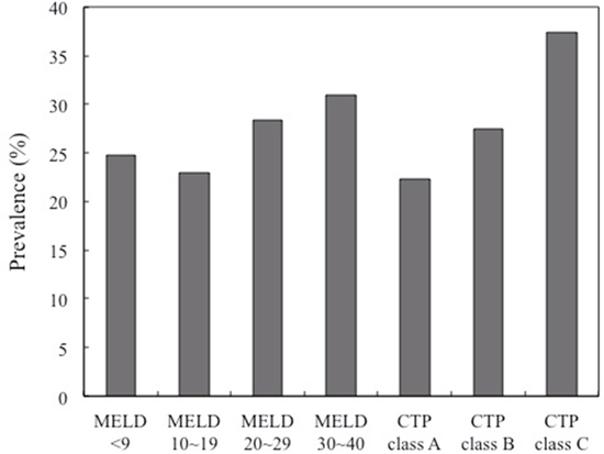 Prevalence of diabetics in different group MELD score and CTP classification.