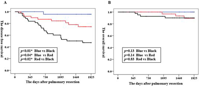 Kaplan–Meier graphs of the disease-free survival (A) and overall survival (B) in patients with clinical stage IA adenocarcinoma.