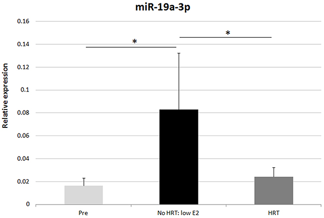 RT-qPCR validation of miR-19a-3p in adipose tissue.