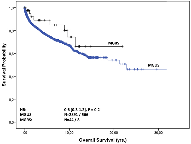 Overall survival of MGUS vs. MGRS patients.
