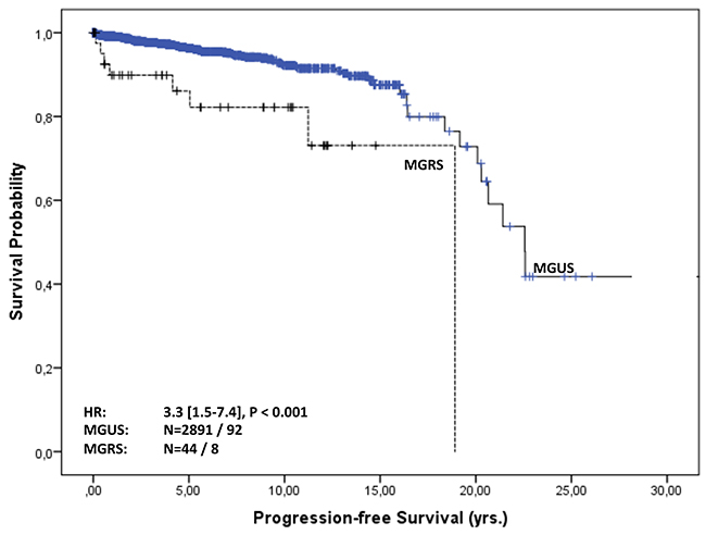 Progression-free survival of MGUS vs. MGRS patients.