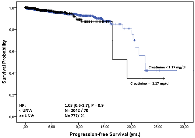 Progression-free survival of MGUS patients from diagnosis stratified by normal and elevated creatinine level at baseline.