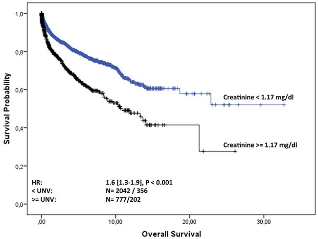 Overall survival of MGUS patients from diagnosis stratified by normal and elevated creatinine level at baseline.