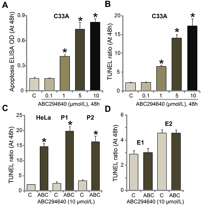 ABC294640 induces apoptosis activation in human cervical carcinoma cells.