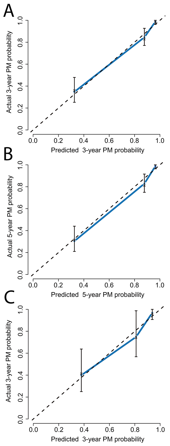 The calibration curve analysis for PM prediction.