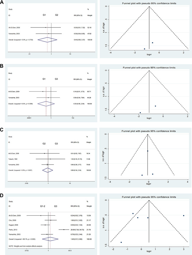 Forest plots and funnel plots of risk ratio for pathological type and clinical grading.