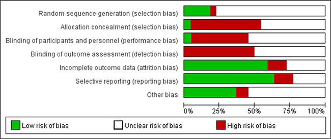 Risk of bias graph (reviewers' judgements about each risk of bias item presented as percentages across enrolled studies).