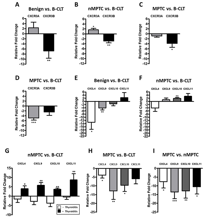 CXCR3A and CXCL10 mRNA levels increases in non-metastatic PTC tissues.