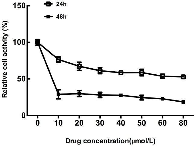 Inhibitory effect of oxaliplatin on colon tumor cells growth.