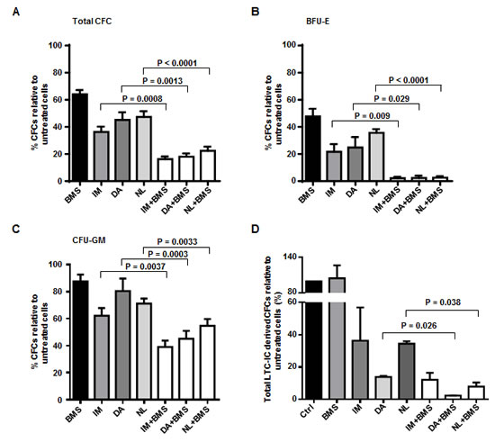 Combined exposure of BMS-911543 and TKIs eliminates CML stem and progenitor cells from IM-nonresponders.